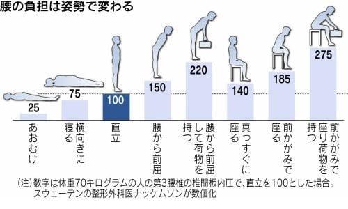 姿勢で変わる腰部への負担