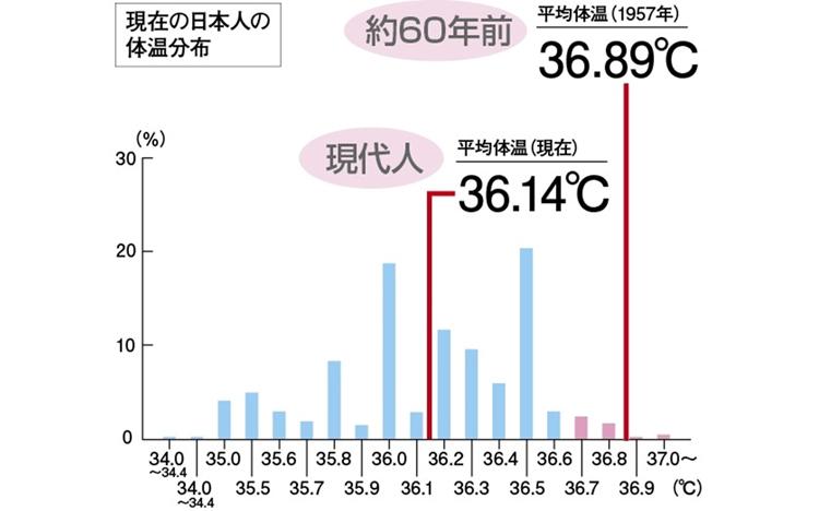 平均体温の変化図
